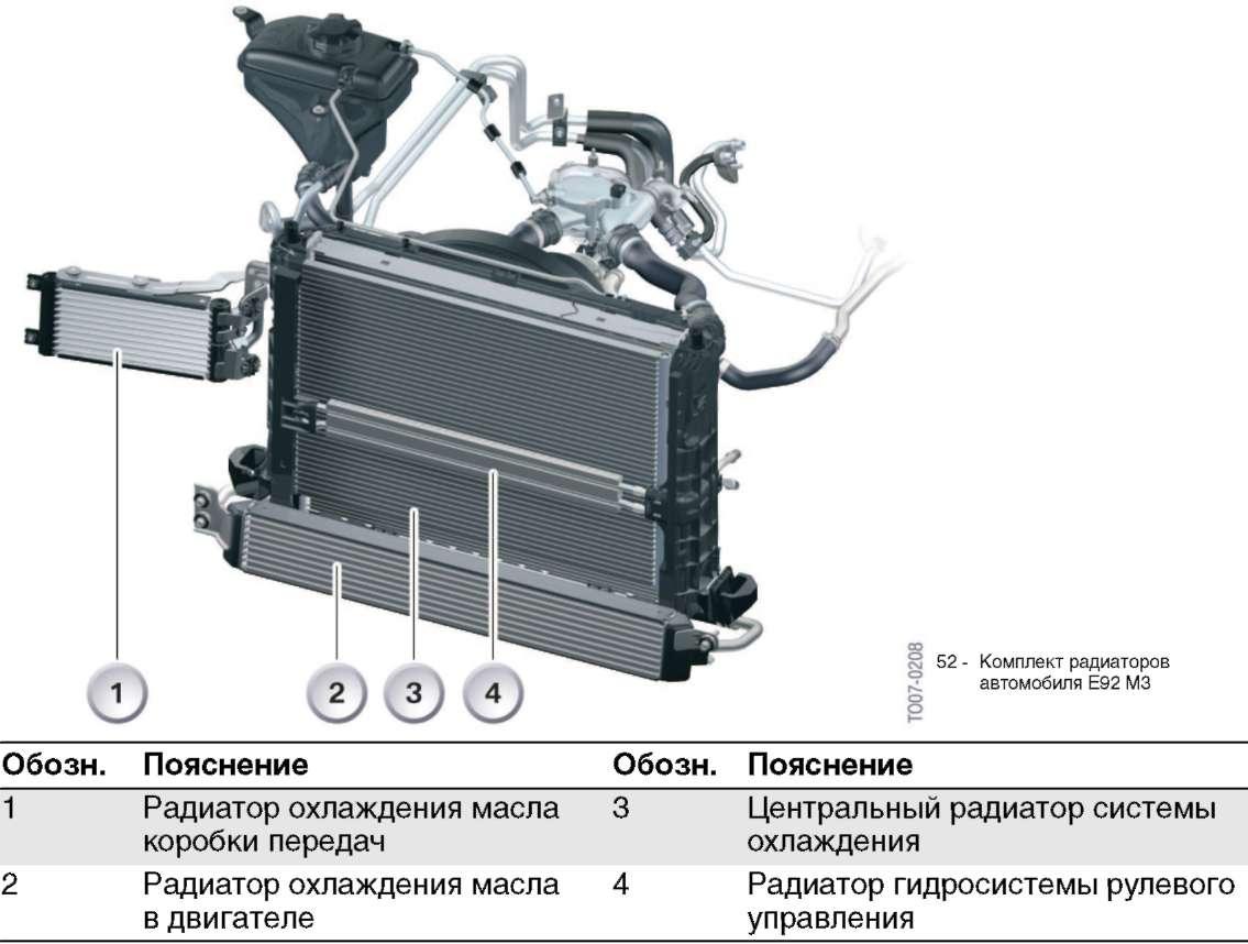 Система охлаждения bmw